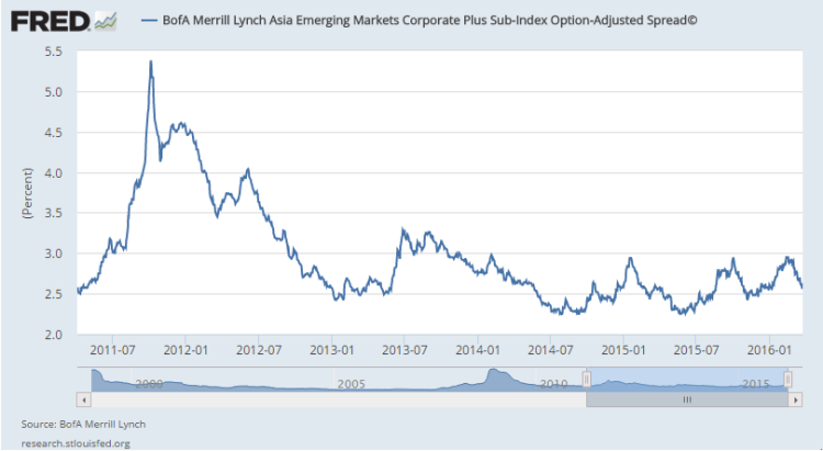 asian credit spreads